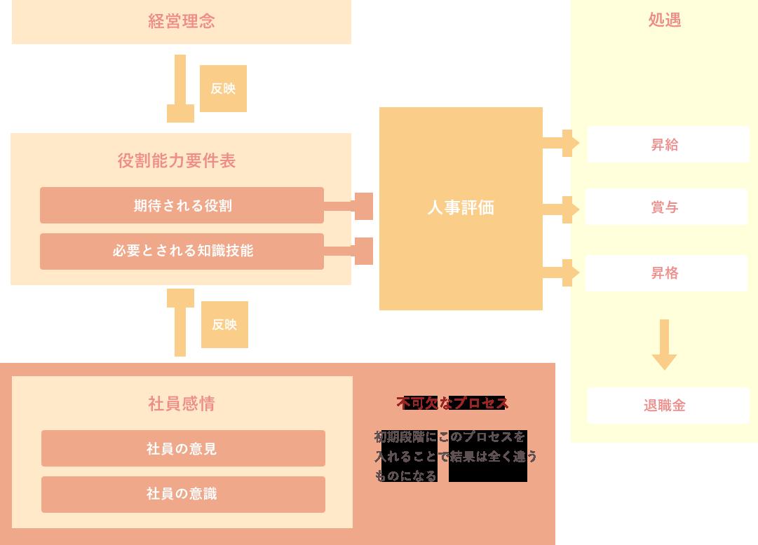 プロ・コンが考える人事制度導入の概念図
